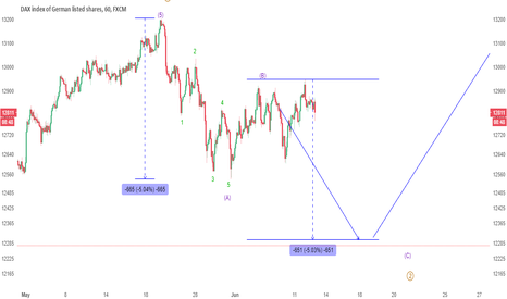 GER30: UPDATE: German DAX following the path lower, weakness expected