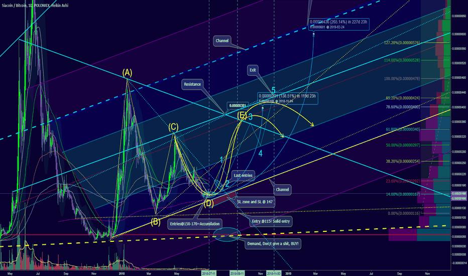 SCBTC: Bullish Path to 400 Satoshi or 130% - non Fractal Chart & clear