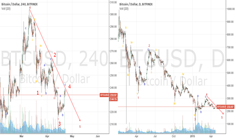 BTCUSD: 23apr2015_BTCmedium2longtermcountsrevisedabit