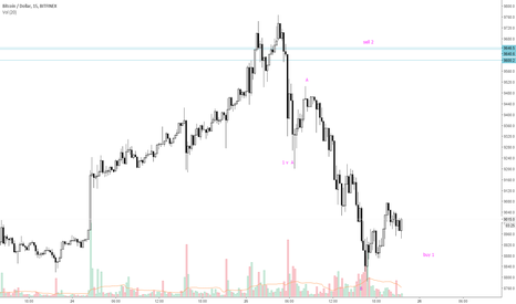 BTCUSD: buy and sell hold
