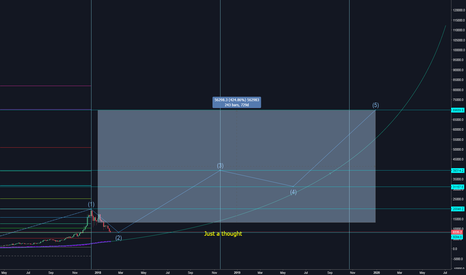 BTCUSD: A private idea I had posted on New Years Eve