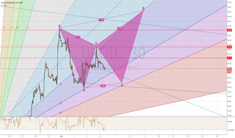 UKOIL: xabcd Pattern can be?
