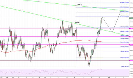 EURNZD: $EURNZD Possible scenario on 4hr