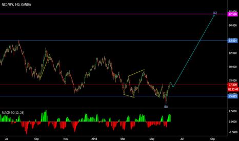 NZDJPY: Market moving under a complex correction(NZDJPY)