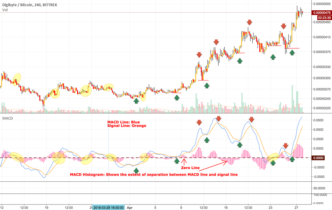 Lesson 2: MACD Indicator - The heart of technical analysis
