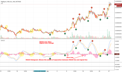 DGBBTC: Lesson 2: MACD Indicator - The heart of technical analysis