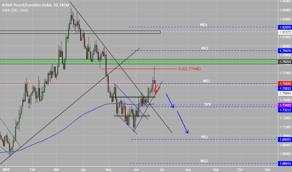 GBPCAD: Looking for short opportunity