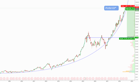 CNC: Hedge against your portfolio with CNC short @ break of parabola