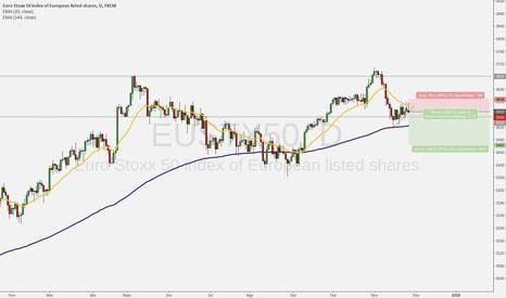 EUSTX50: Oportunidade de venda no índice europeu