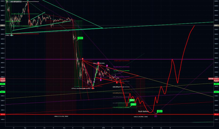 XBTEUR: BTC / EUR Chart. Not hit bottom yet.