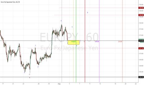 EURJPY: long eur/jpy 137.42