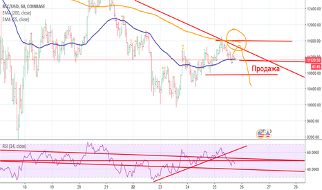 BTCUSD: SELL BTC/USD
