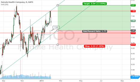 FHCO: Riding the Channel with $FHCO
