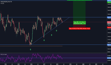 GOLD: GOLD ascending triangle, aggressive long entry