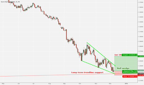 EURUSD: EUR/USD: Long-term trendline supports for bull wewdge breakout