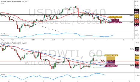 USDWTI: USOIL Long trade - 1H trendline broken