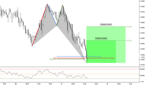 EURAUD: (30m) Bullish Butterfly at Extensions