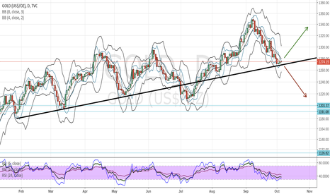 GOLD: Long from support