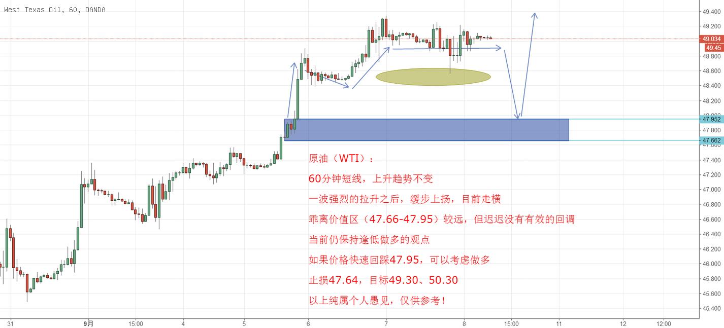 原油(WTI),短线低多思路不变