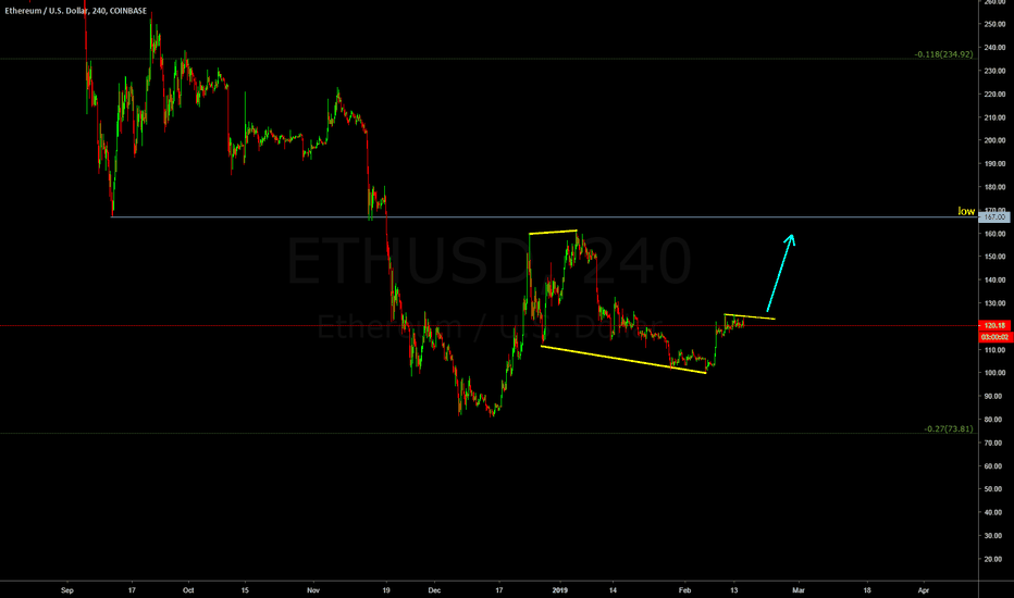 ETHUSD: ETHUSD will go up any time