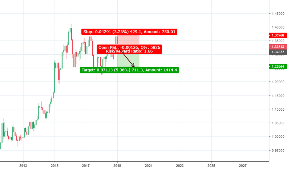 USDCAD: USDCAD sell strategy