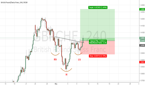 GBPCHF: positive head and shoulders