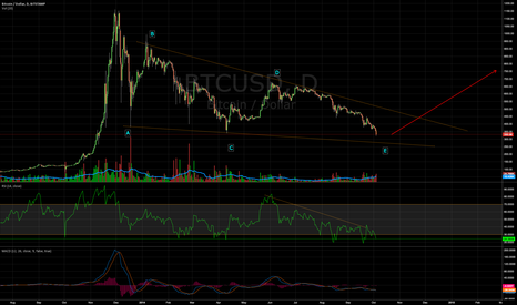 BTCUSD: BTCUSD Fowling triangle almost done ( target 280$ )