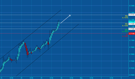 NZDUSD: NZD/USD bulish pattern