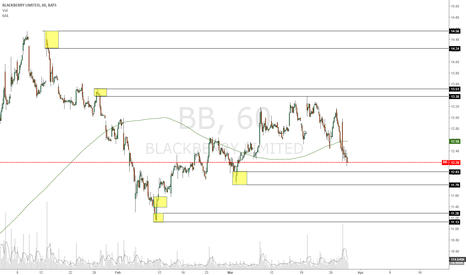 BB: Long at demand zones.