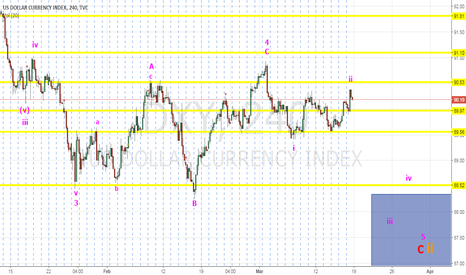 DXY: DXY Dollar  - Another Last chance Short!
