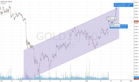 GOLD1!: Gold 1400