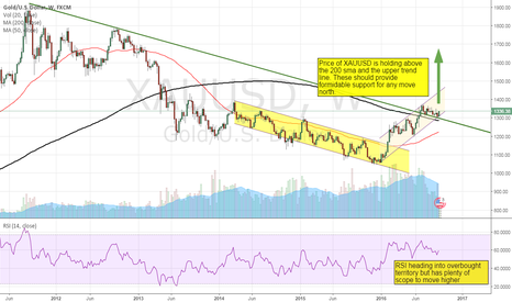XAUUSD: Long term direction for GOLD