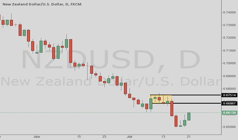 NZDUSD: NZDUSD daily RBD supply