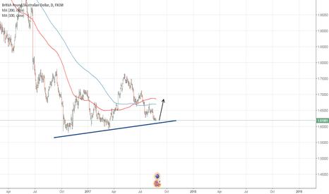 GBPAUD: GBPAUD good chance to buy on daily chart