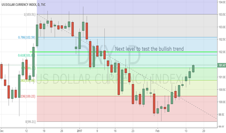 DXY: Bullish USD Trend