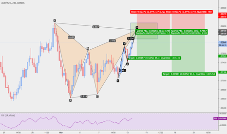 AUDNZD: AUD/NZD GARTLY PRONTO + ABCD PATTERN