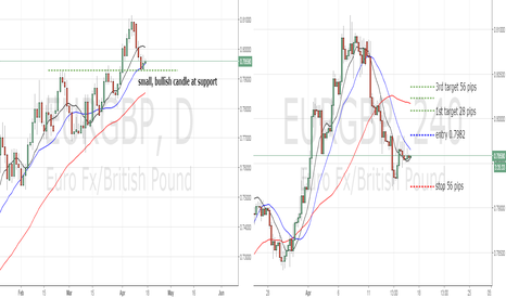 EURGBP: small, bullish candle at support EURGBP