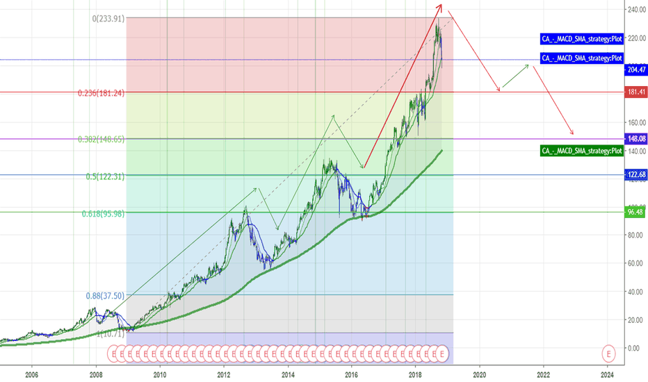 AAPL: AAPL - Great Stock - Looking for a Buy In!