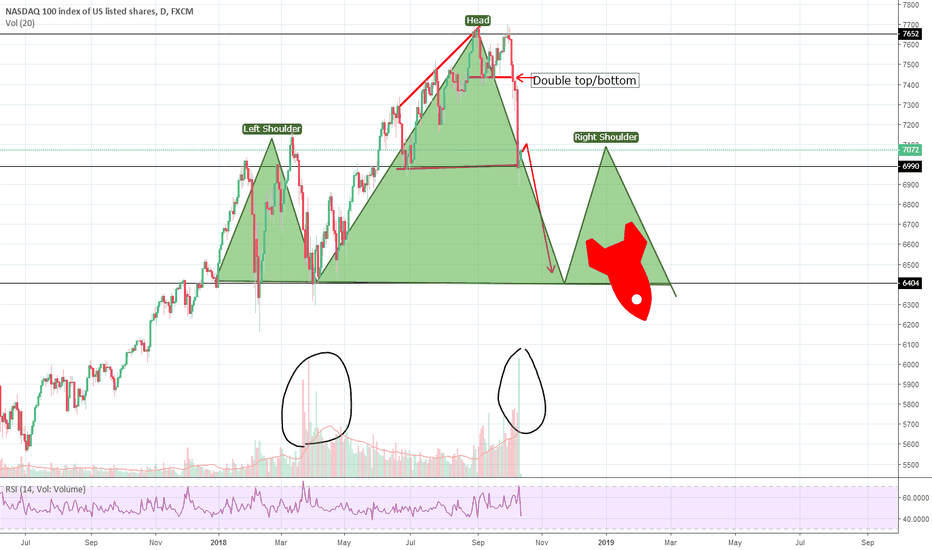 NAS100: I had too much coffee & Nasdaq is about to complete a huge H&S.