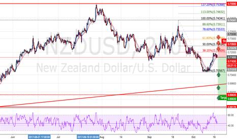NZDUSD: NZDUSD : Short positions - Ratio ( 1 : 2.77)