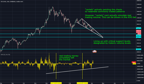 "BTCUSD: Bitcoin Price Manipulation - How to Trade the ""Cartels"""