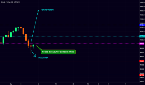 BTCUSD: Bitcoin Pattern Formasyonu. Bugünkü kapanış neden önemli ? 9.5K