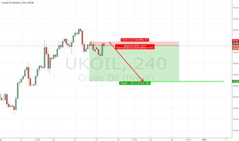 UKOIL: Brent продажа