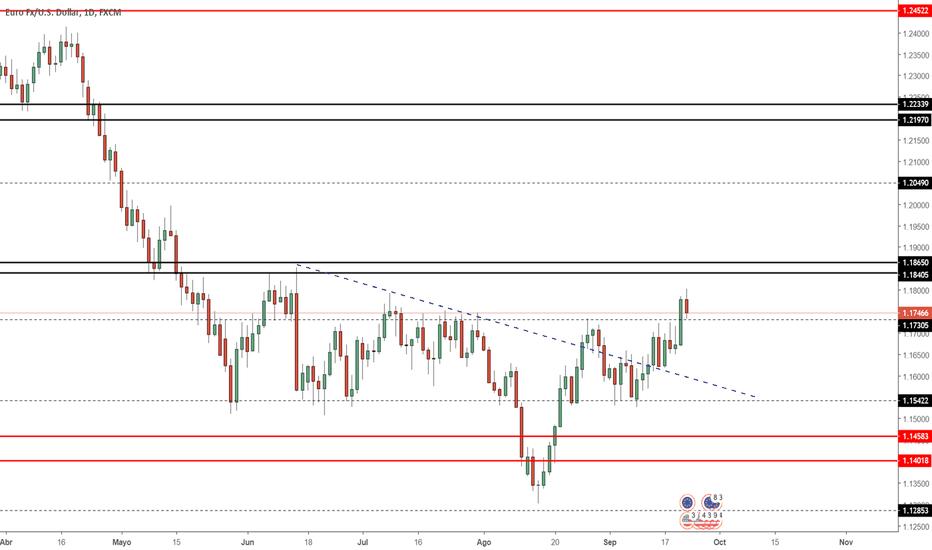 EURUSD: Proyección EUR/USD Semana 24/09/2018
