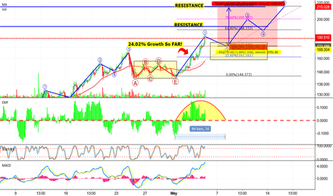 LTCUSD: [LTC-USD] BREAKOUT-EXHAUSTED-OVERBOUGHT!