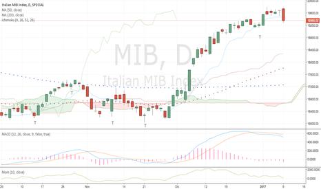 MIB: FTSE Mib update - mart 10/01