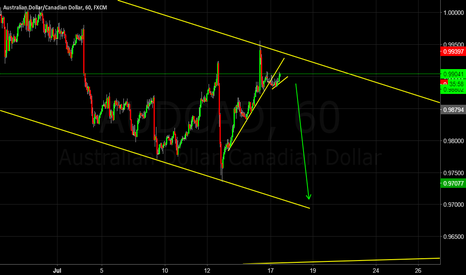 AUDCAD: High probability trade back to channel bottom?