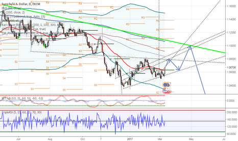 EURUSD: EURUSD Up to 1.10 and then go to parity