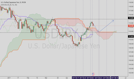 USDJPY: Projection May/June - Buy from Kumo