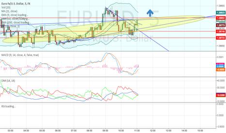 EURUSD: EUR/USD Long 5 min Chart